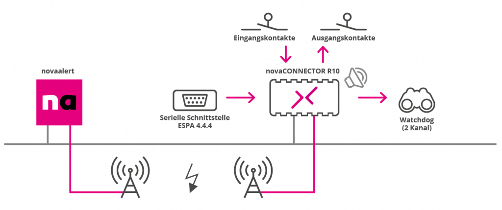 Technische Systemübersicht für den Alarmumsetzer novaCONNECTOR