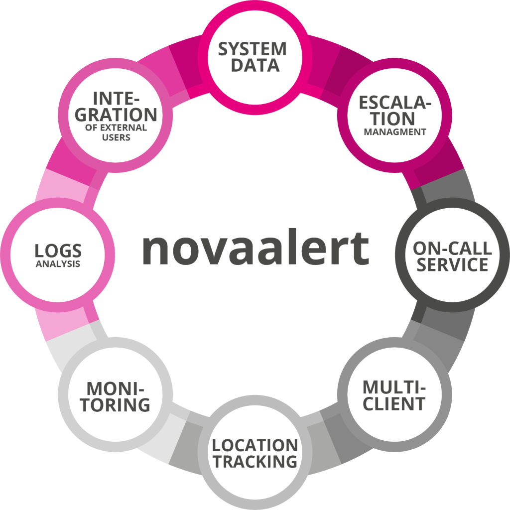 overview novaalert