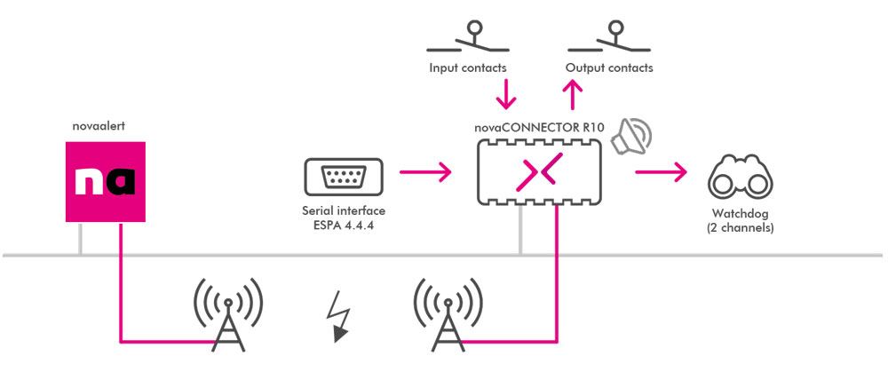 connecting server